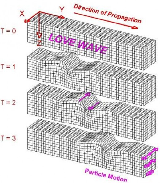 FIG 3 - A LOVE WAVE TRAVELS THROUGH A MEDIUM. PARTICLES ARE REPRESENTED BY CUBES IN THIS MODEL. IMAGE ©2000-2006 LAWRENCE BRAILE