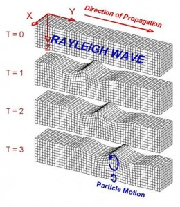 FIG 4 - A RAYLEIGH WAVE TRAVELS THROUGH A MEDIUM. PARTICLES ARE REPRESENTED BY CUBES IN THIS MODEL. IMAGE ©2000-2006 LAWRENCE BRAILE