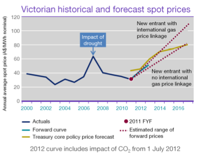 International Power, (IP) controls 40 per cent of wholesale electricity in South Australia and Victoria. In the deal of the century it expects to gain $1.7 billion in compensation for the impact of carbon price on its dirtier coal plants.
