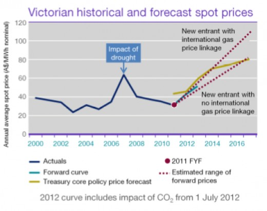 International Power, (IP) controls 40 per cent of whole sale electricity in South Australia and Victoria. In the deal of the century it expects to gain $1.7 billion in compensation for the impact of carbon price on its dirtier coal plants.