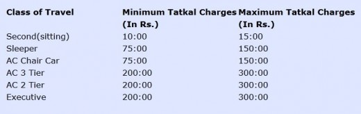 IRCTC tatkal booking charges