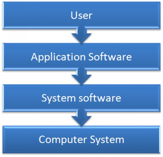 Relationship of user, software and hardware