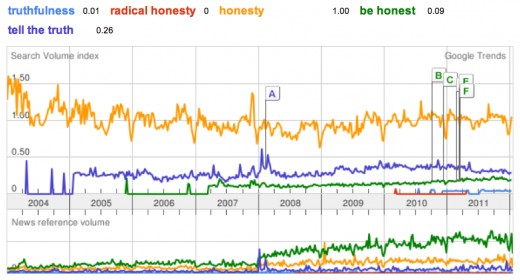 Steady increase in honesty coupled with growing interest in radical honesty