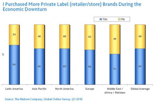 brand loyalty vs generic brands More than half of milennials say they have no interest in brand loyalty what's a marketer to do  some of the more generic brands have upped their branding and design game, says kronovet.