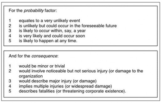 Table 2: Risk Probability and Consequences