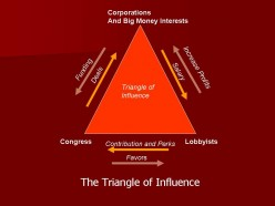 The Triangle of Influence and How it Affects our Democracy