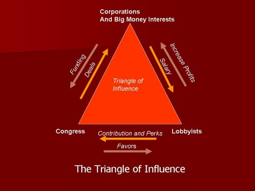 The Triangle of Infulence