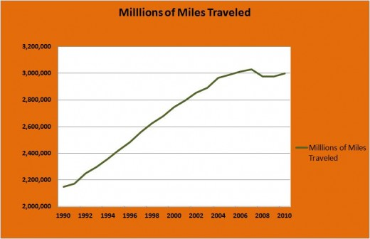 Data from the Department of Transportation, Federal Highway Administration