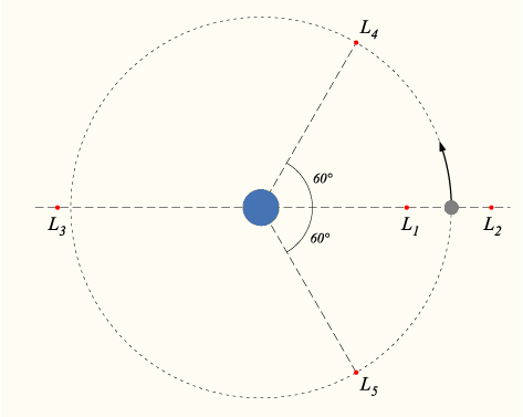 There are gravitational points of stability between bodies in orbit around one another called Lagrange points. Large structures can be built there such as zero gravity space colonies and interstellar ships.