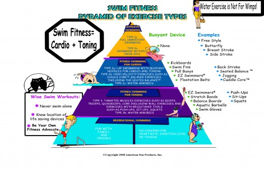 Swim Fitness Pyramid of Activities - Full Immersion Swimming to Water Aerobics to Target Toning with the EZSwimmer
