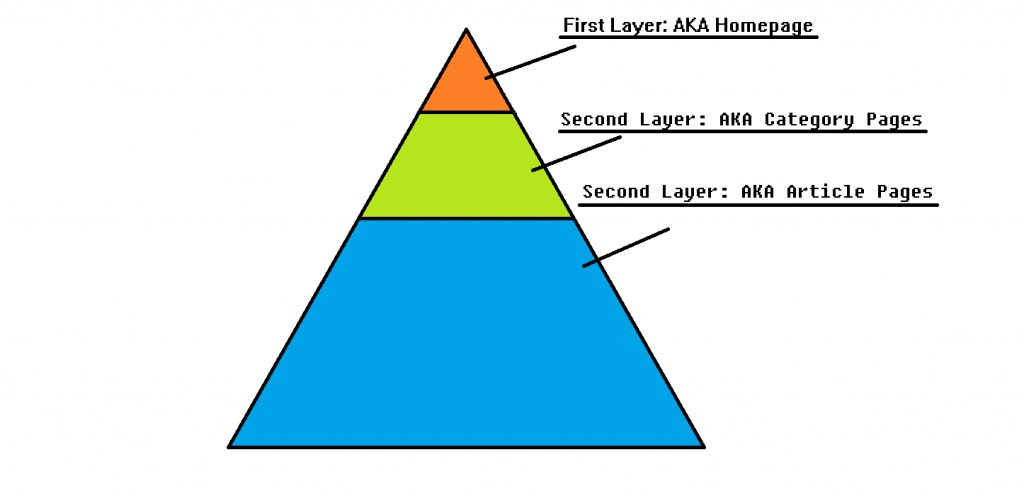 Logo for What is a link pyramid?