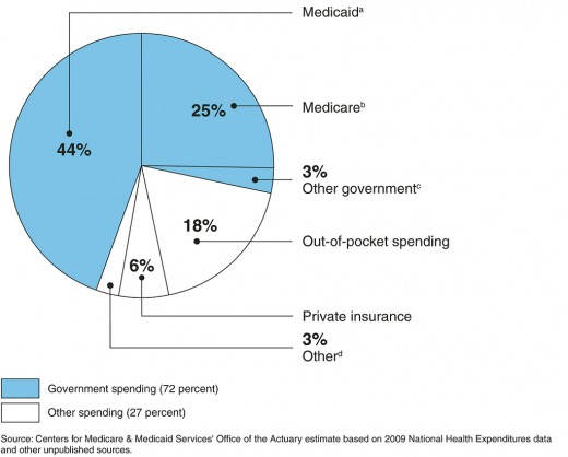 Spending sources on long term care in 2009.