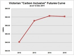 The addition of the carbon price will change the electricity price. See futures curve.  As $17 billion on compensation is offered to to one single coal generator to exist, gas will replace coal here