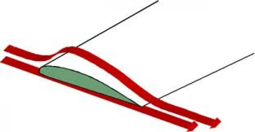 Air flow over the wing. Air travels more distance on the top than through bottom as top surface is camber in shape.