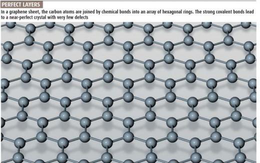 graphene honeycomb structure