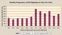 2012 On Track to be Banner Year for UFOs