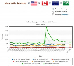 Bid Example #1 - Bid on Canada, or not?  Heck Yeah!