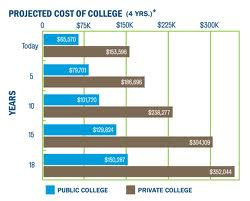 Sending your kids to college is getting more and more expensive!