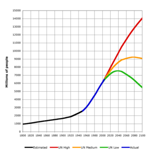 World population estimates from 1800 to 2100