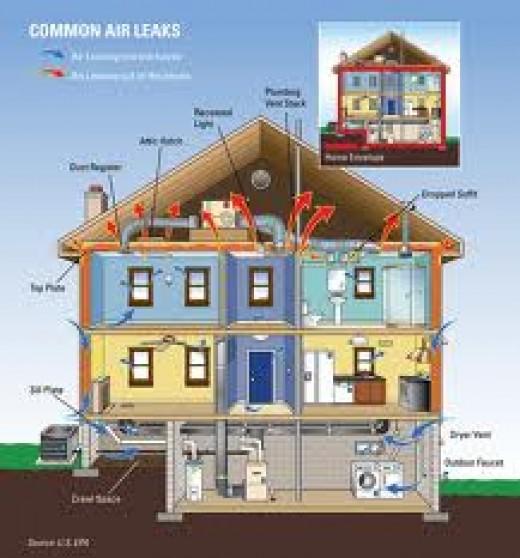 Energy Loss Diagram