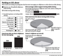 A graph of people texting while driving ( From USA Today Education)