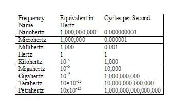 The prefix in front of the word Hertz indicates the cycle speed in Hz per seconds or fractions of a Hz per second.