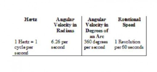Frequency can be converted from Hz per second to Angular Velocity (Radians or Degrees per second) or revolutions (revolutions per minute).