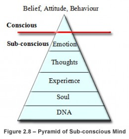 Subconscious mind while sleeping