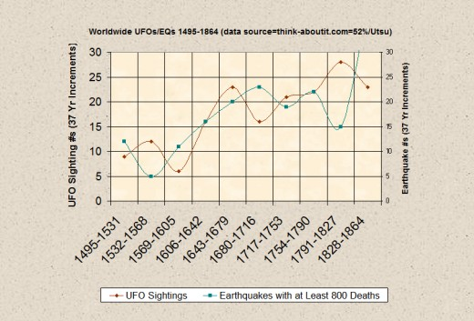 Progression of Worldwide High Strangeness Destructive Earthquake Activity during the period 1495-1864 (in 37 year increments) centered on the Maunder Minimum period (1645-1715).