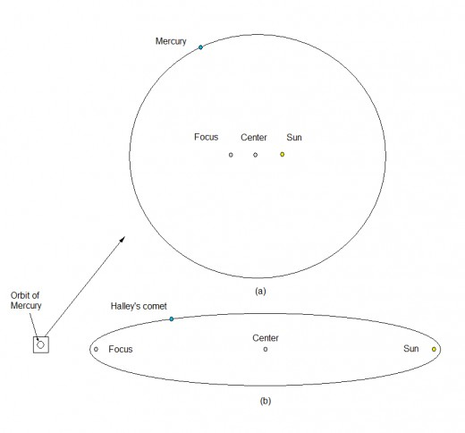 Figure 5.  (a) The shape of the orbit of Mercury, which has the highest eccentricity (e=0.2) among the Solar system planets. (b) The shape of the ellipse of Halley's comet. Comparison of major semi-axes of Halley comet to Mercury. Source: flysky