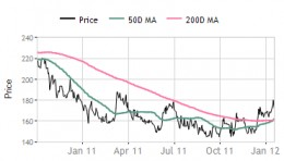 Sundaram Brake Linings - share price movement