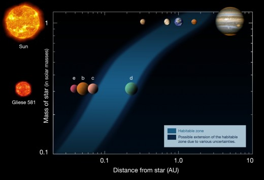 Here is a fantastic example of a habitable zone. You just got scienced!
