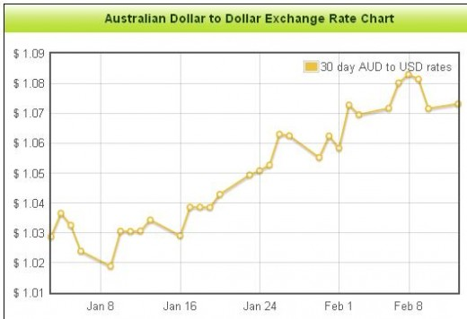 AUD to USD Foreign Exchange Rates