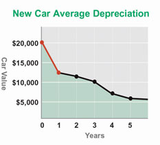 Your brand new car depreciates the fastest during the first year you own it. That means if you bought a brand new car today, a year from not it's already old news.