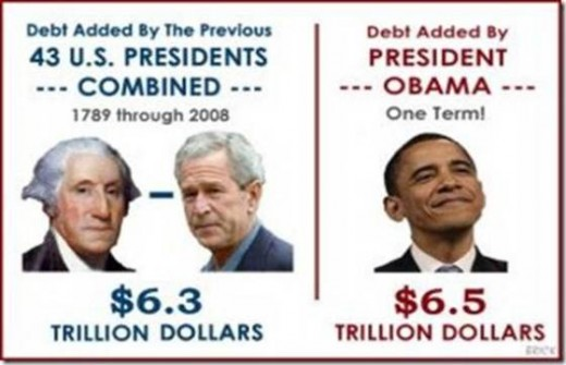 Debt Added by Presidents-Poster