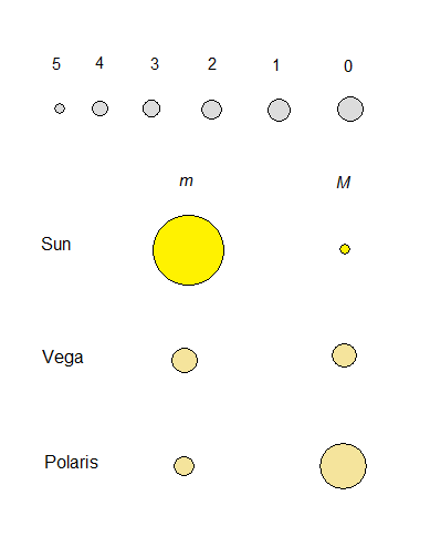 Figure 3. Hipparchus scale and comparison of magnitudes. At the distance of 10 pc the magnitude of Sun would be around 5. Polaris is actually much brighter star than Vega – one of the shiniest star on the night sky.