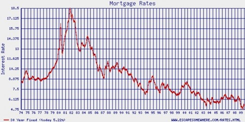 As you can see, 30 year fixed mortgage rates between 2003 and 2008 stayed at their lowest in over 30 years.