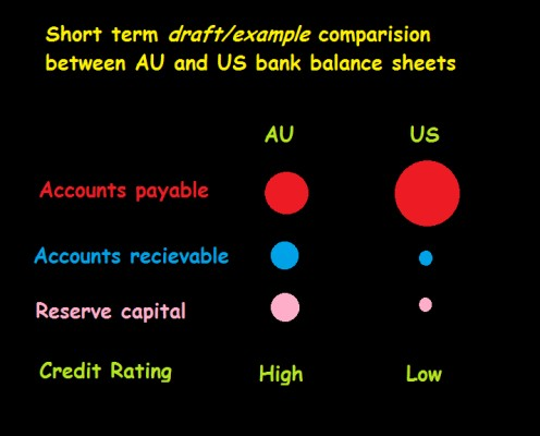 High liquidity and low risk taking, combined by a strictly regulated financial system; were the centre point of survival for Australian banks
