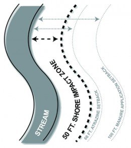 Food Safety Stream Diagram