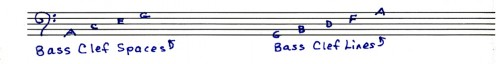 "The notes of the bass, or ""F"" clef"