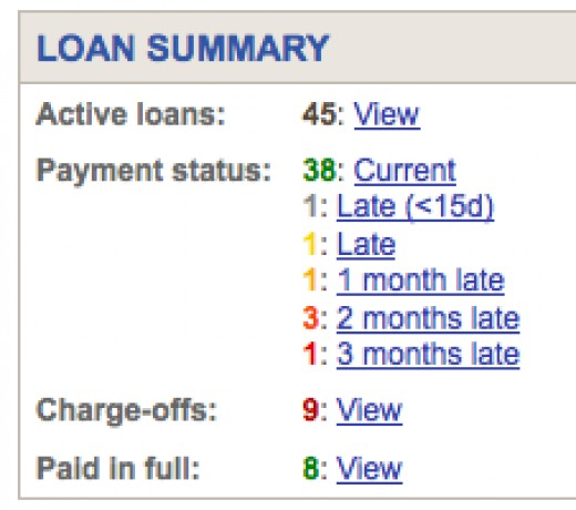 A summary screen of Prosper loans, or notes