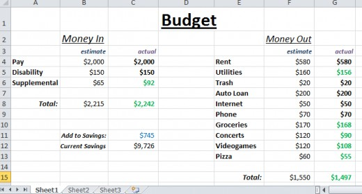 Still going good, but some expenses needed adjustments. After adding in pizza expenses, grocery expenses lowered. Likewise, videogame expenses turned out to be higher than expected. The budget now reflects these changes.