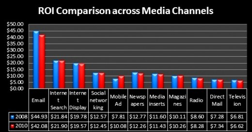 colorful chart in blue and red with black background showing ROI for Social Media - The Power of the Media