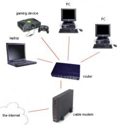 Home Network Setup LAN and WAN