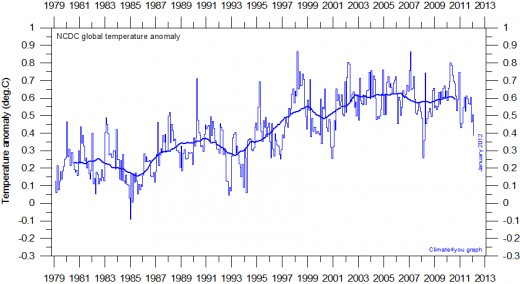 Global monthly average surface air temperature since 1979 according to the National Climatic Data Center (NCDC), USA.