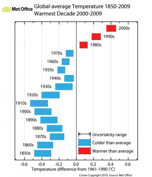 Decadal Average Temperatures From UK Met Office