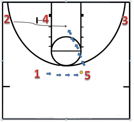 1 passes the ball to 5.  While the ball is being reversed, 4 (power forward) sets a screen for 2 (shooting guard).  If 2 comes across open (option 1) 5 passes to 2 for a layup.  If 2 is not open, he goes on across to the block.