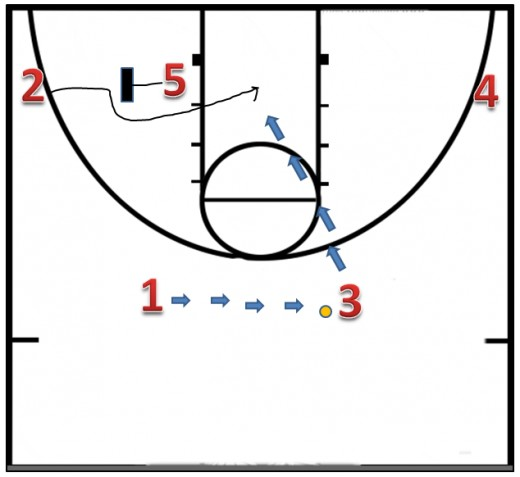 1 then passes the ball to 3.  While the ball is being reversed 5 screens for 2.  2 then comes across and 3 hits them for a layup.  If he is not open, then you just continue with the offense as shown earlier.