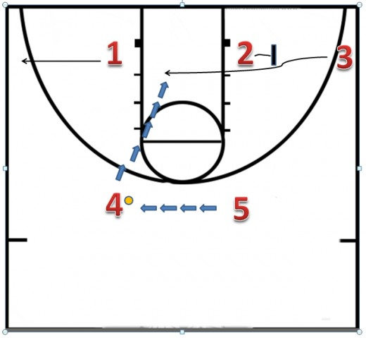 After 1 sets the down screen he pops out to the corner.  5 passes the ball to 4.  While the ball is being reversed, 2 screens for 3 (small forward).  This is the next scoring option.  If open 4 passes to 3 for a layup.