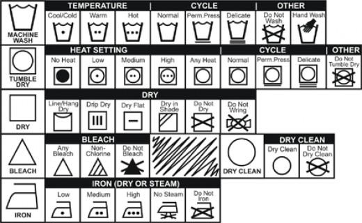 What do the Washing Symbols on Your Tags Mean? The Dry Cleaning symbol is a circle. For clothes that are dry clean only, the circle has a letter 'P' inside it. The clothes that should be dry-cleaned under normal conditions will have a letter 'F' inside the circle.